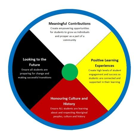 SWSW Medicine Wheel